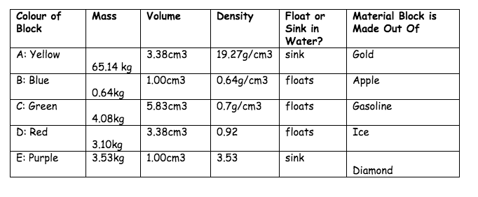 Density Work Sheet Riley S Science 7